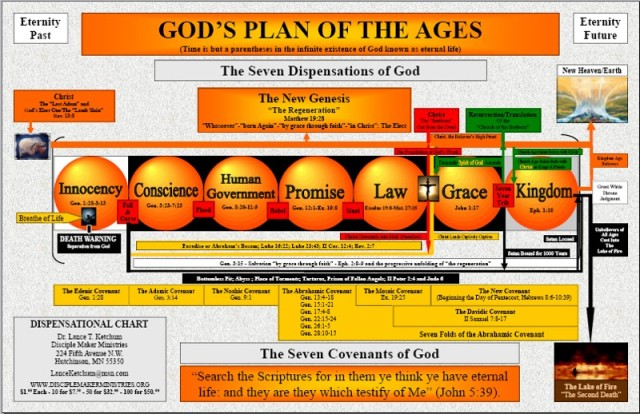 Dispensationalism Chart